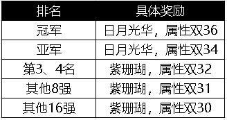 天降轩辕剑,精英武斗会6月26日火爆开战!